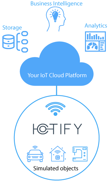 IOTIFY device virtualization platform enabled rapid prototyping